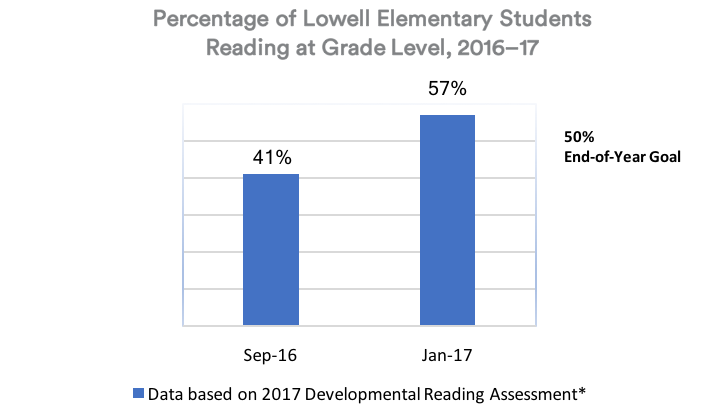 Lowell Data.png